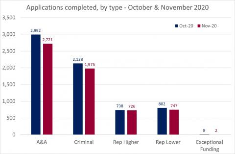 LSANI Bar Chart – LAMS Applications Completed – By Type – October & November 2020