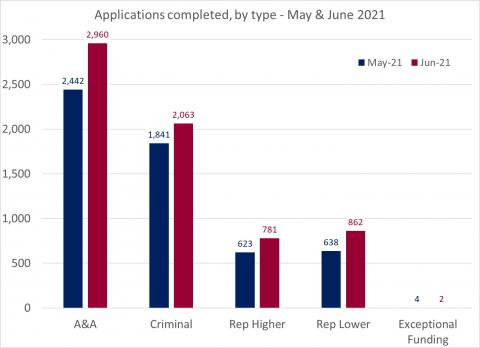 LSANI bar chart – LAMS applications completed – by type – May & June 2021
