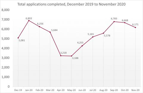 LSANI Line Graph – LAMS Total Applications Completed – December 2019 to November 2020