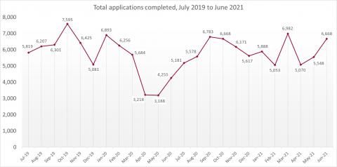 LSANI line graph – LAMS total applications completed – July 2019 to June 2021