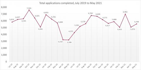 LSANI line graph – LAMS total applications completed – July 2019 to May 2021