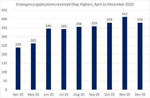 LSANI Bar Chart – LAMS Emergency Applications Received (Representation Higher) - April to December 2020