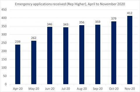 LSANI Bar Chart – LAMS Emergency Applications Received (Representation Higher) - April to November 2020