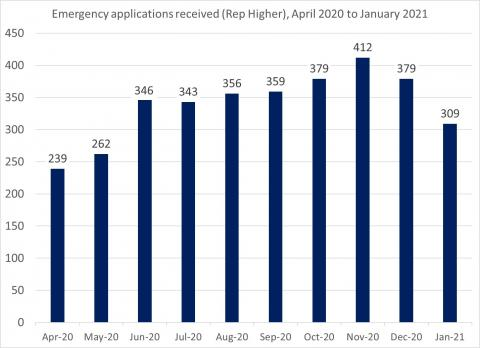LSANI Bar Chart – LAMS Emergency Applications Received (Representation Higher) - April 2020 to January 2021