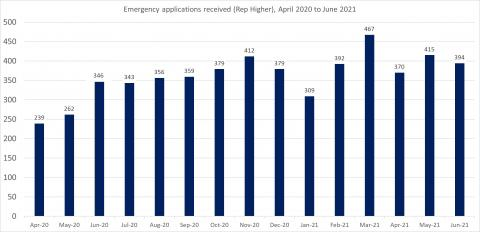 LSANI bar chart – LAMS emergency applications received (representation higher) - April 2020 to June 2021