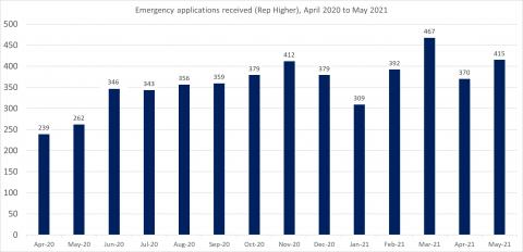 LSANI bar chart – LAMS emergency applications received (representation higher) - April 2020 to May 2021