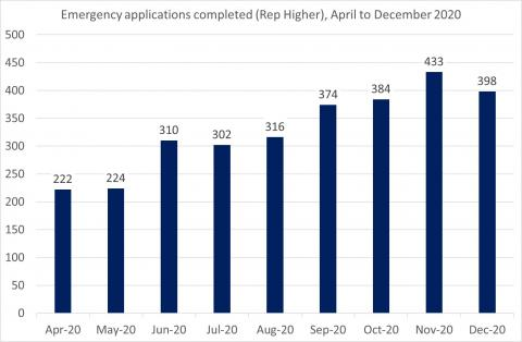 LSANI Bar Chart – LAMS Emergency Applications Completed (Representation Higher) – April to December 2020