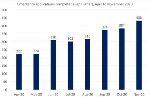 LSANI Bar Chart – LAMS Emergency Applications Completed (Representation Higher) – April to November 2020