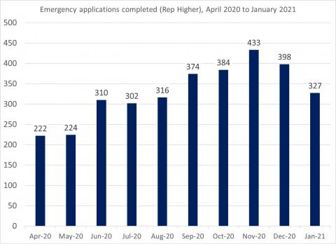 LSANI Bar Chart – LAMS Emergency Applications Completed (Representation Higher) – April 2020 to January 2021