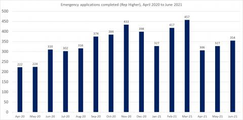 LSANI bar chart – LAMS emergency applications completed (representation higher) – April 2020 to June 2021