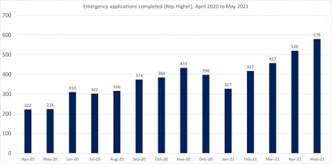 LSANI bar chart – LAMS emergency applications completed (representation higher) – April 2020 to May 2021