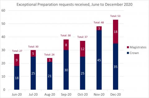 LSANI Bar Chart – LAMS Exceptional Preparation Requests Received – June to December 2020