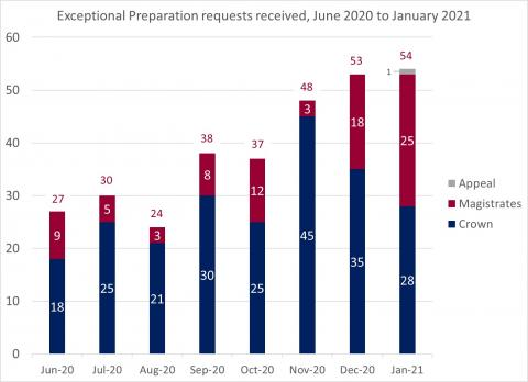 LSANI Bar Chart – LAMS Exceptional Preparation Requests Received – June 2020 to January 2021