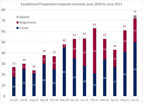 LSANI bar chart – LAMS exceptional preparation requests received – June 2020 to June 2021