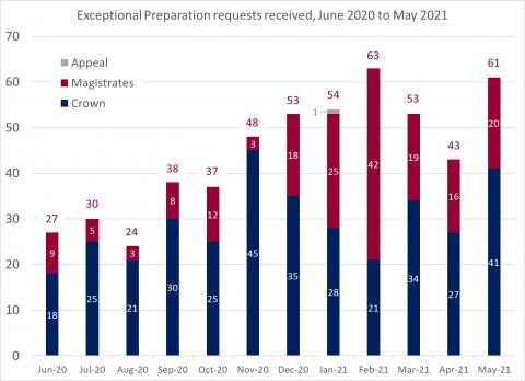 LSANI bar chart – LAMS exceptional preparation requests received – June 2020 to May 2021