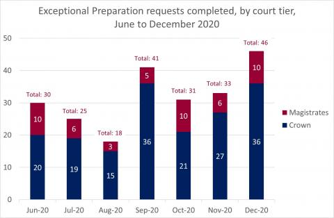 LSANI Bar Chart – LAMS Exceptional Preparation Requests Completed – By Court Tier – June to December 2020