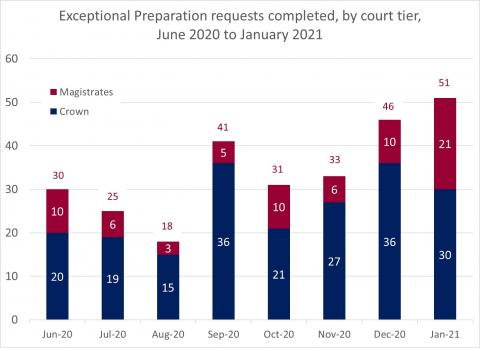 LSANI Bar Chart – LAMS Exceptional Preparation Requests Completed – By Court Tier – June 2020 to January 2021