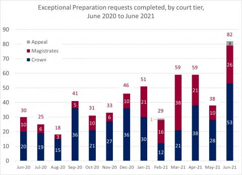 LSANI bar chart – LAMS exceptional preparation requests completed – by court tier – June 2020 to June 2021