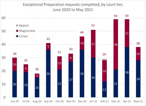 LSANI bar chart – LAMS exceptional preparation requests completed – by court tier – June 2020 to May 2021