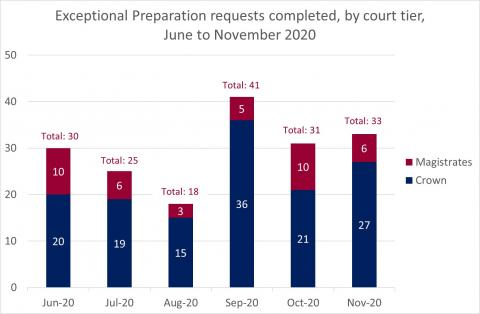 LSANI Bar Chart – LAMS Exceptional Preparation Requests Completed – By Court Tier – June to November 2020